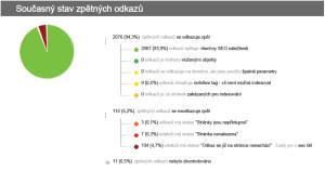 Ukázka z analýzy zpětných odkazů
