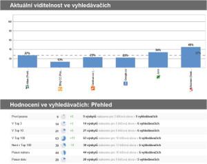 Ukázka z analýzy pozic stránek